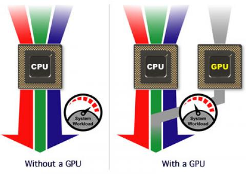 Hardware acceleration CPU GPU graph